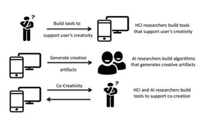 Three main trends in creative systems: creativity support tools, fully autonomous systems and co-creative systems. Credit: Karimi et al.